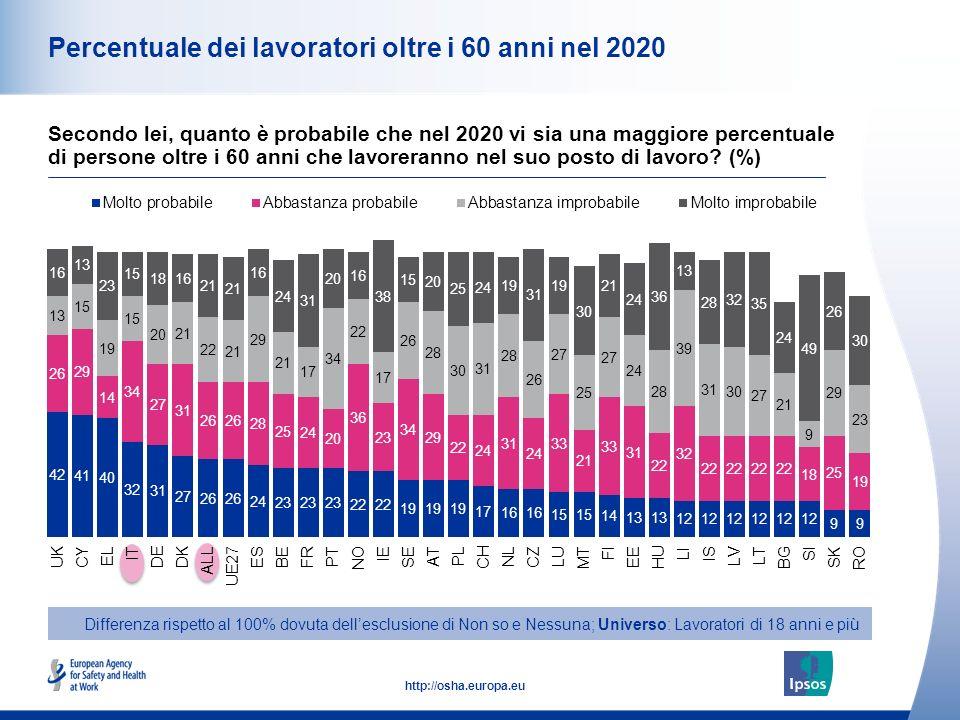 Percentuale dei lavoratori oltre i 60 anni nel 2020