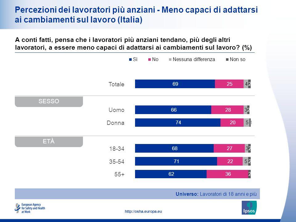Percezioni dei lavoratori più anziani - Meno capaci di adattarsi ai cambiamenti sul lavoro (Italia)
