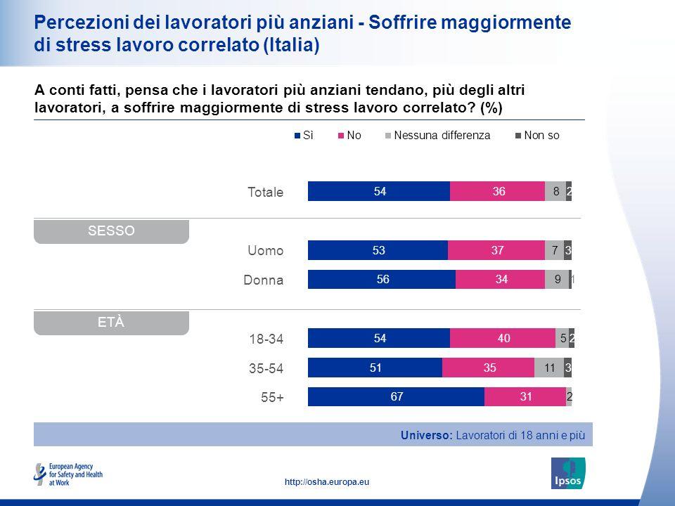 Percezioni dei lavoratori più anziani - Soffrire maggiormente di stress lavoro correlato (Italia)