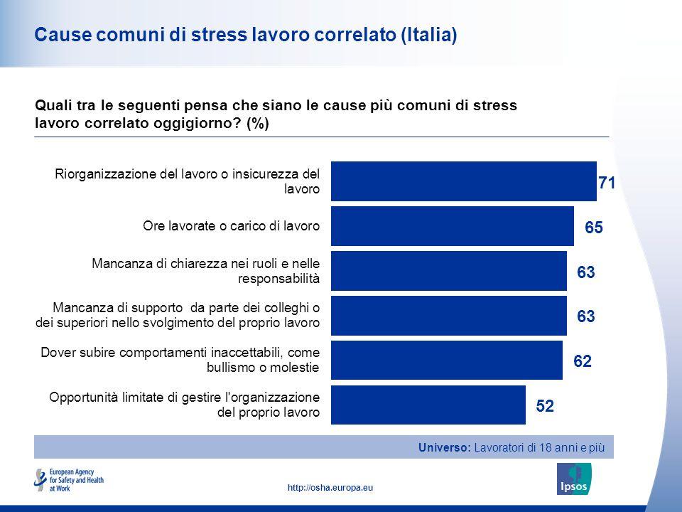 Cause comuni di stress lavoro correlato (Italia)