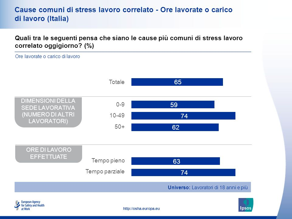 Cause comuni di stress lavoro correlato - Ore lavorate o carico di lavoro (Italia)