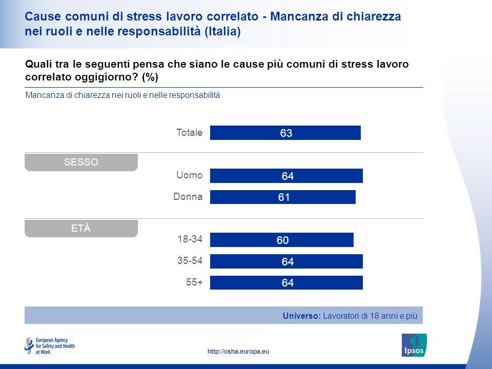 Cause comuni di stress lavoro correlato - Mancanza di chiarezza nei ruoli e nelle responsabilità (Italia)