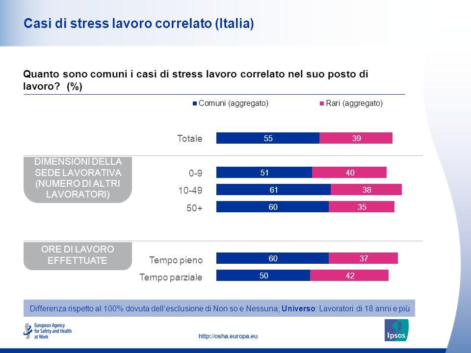 Casi di stress lavoro correlato (Italia)