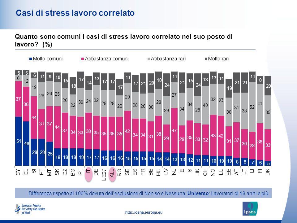 Casi di stress lavoro correlato