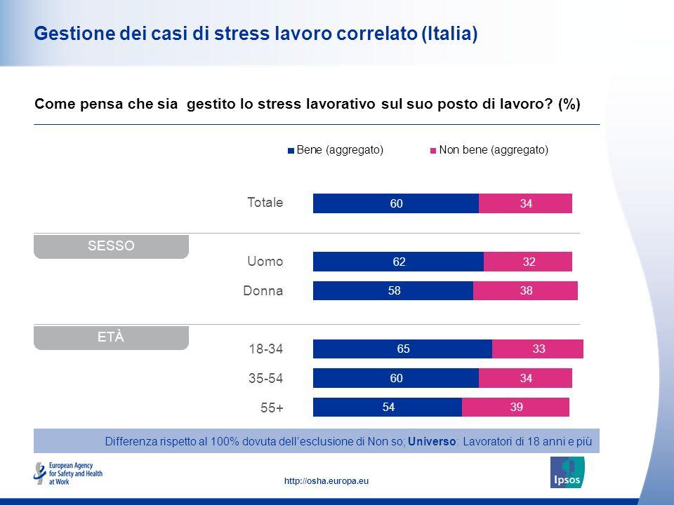 Gestione dei casi di stress lavoro correlato (Italia)
