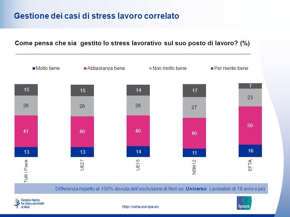 Gestione dei casi di stress lavoro correlato
