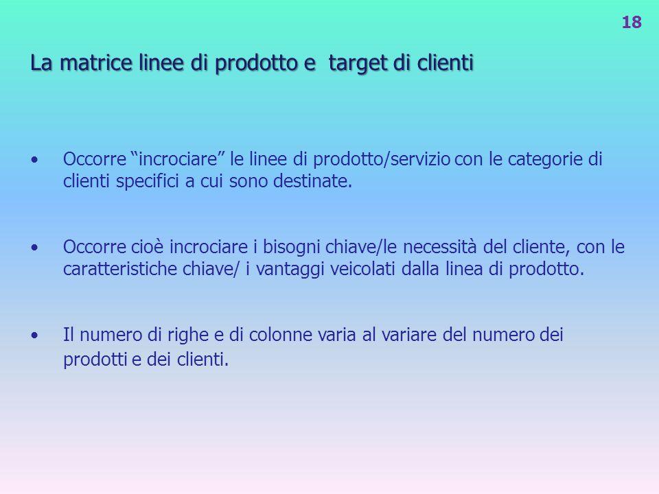 La matrice linee di prodotto e target di clienti