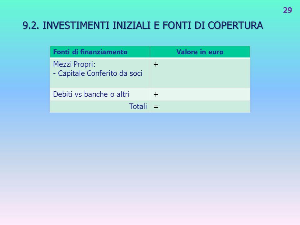 9.2. INVESTIMENTI INIZIALI E FONTI DI COPERTURA
