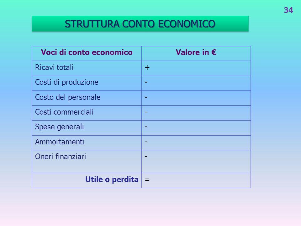 Voci di conto economico