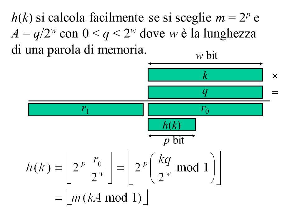 h(k) si calcola facilmente se si sceglie m = 2p e A = q/2w con 0 < q < 2w dove w è la lunghezza di una parola di memoria.