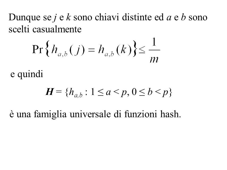 H = {ha,b : 1 ≤ a < p, 0 ≤ b < p}