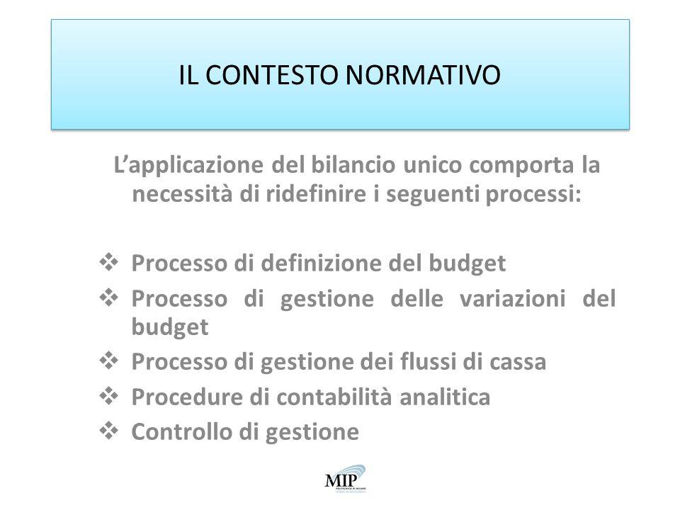 IL CONTESTO NORMATIVO L'applicazione del bilancio unico comporta la necessità di ridefinire i seguenti processi: