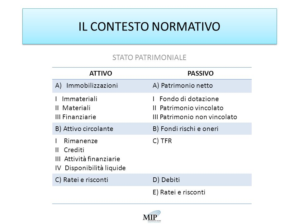 IL CONTESTO NORMATIVO STATO PATRIMONIALE ATTIVO PASSIVO
