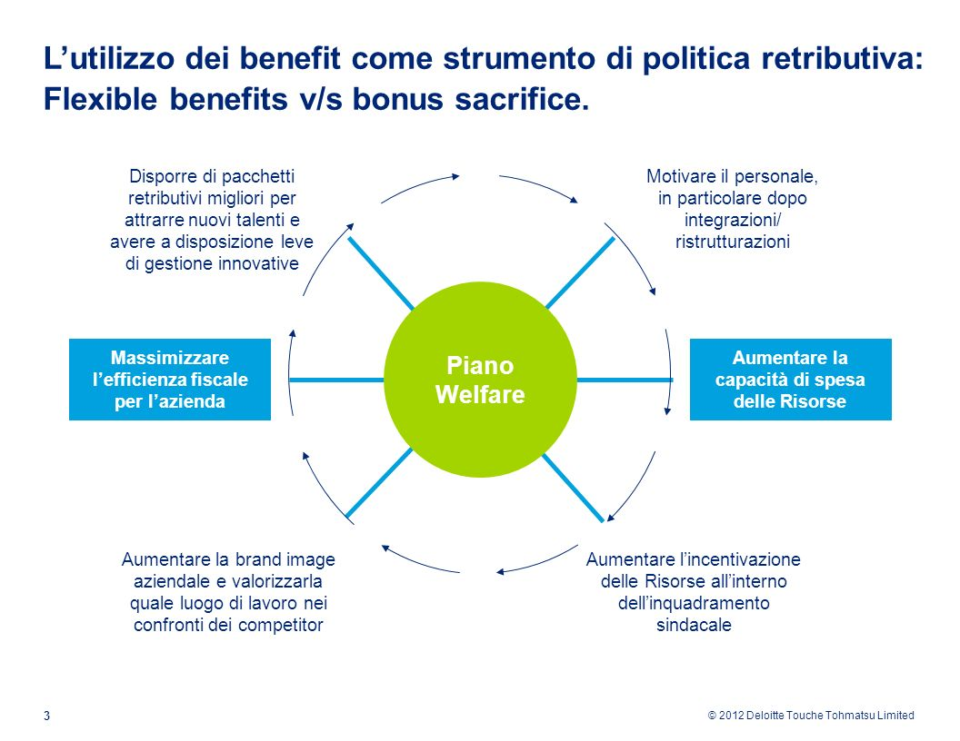 L'utilizzo dei benefit come strumento di politica retributiva: Flexible benefits v/s bonus sacrifice.