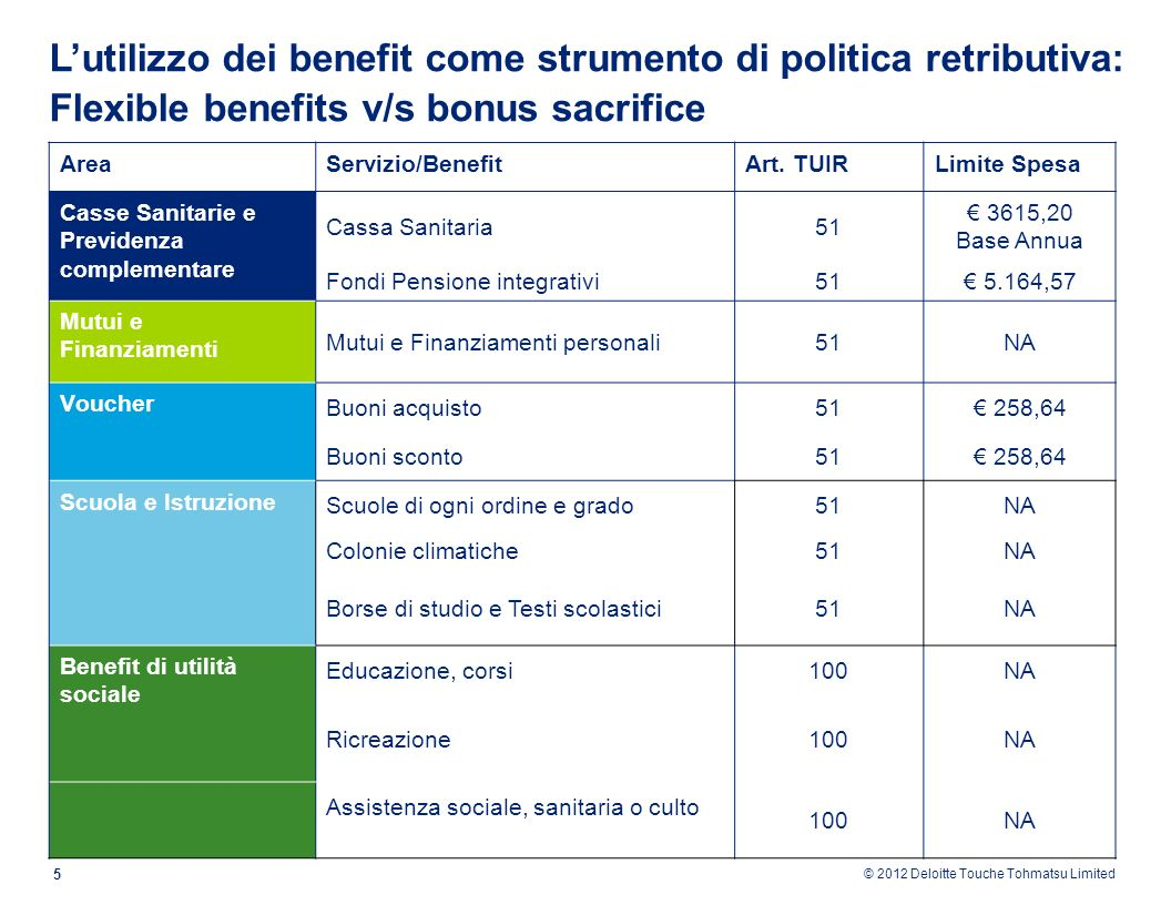 L'utilizzo dei benefit come strumento di politica retributiva: Flexible benefits v/s bonus sacrifice