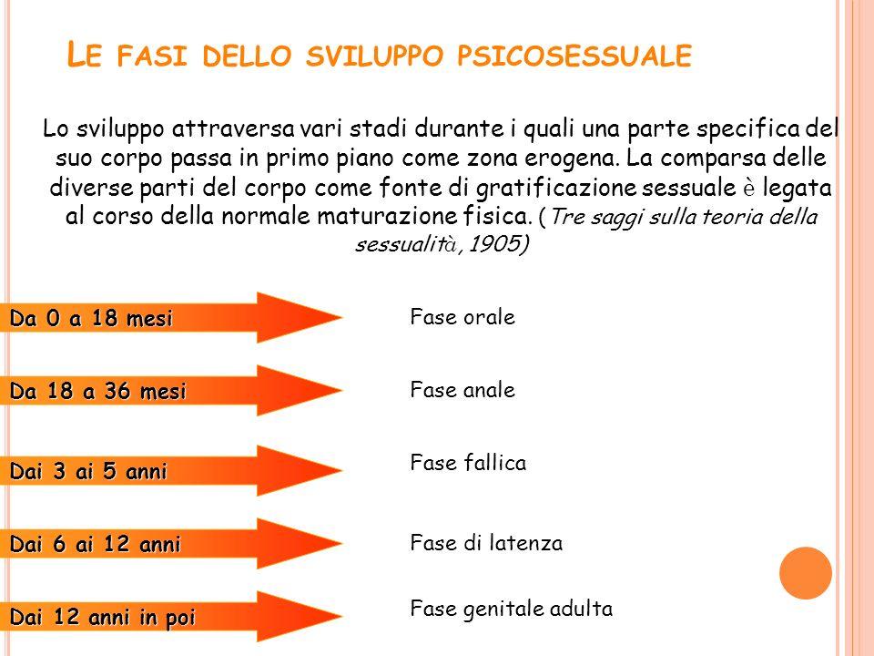 Le fasi dello sviluppo psicosessuale