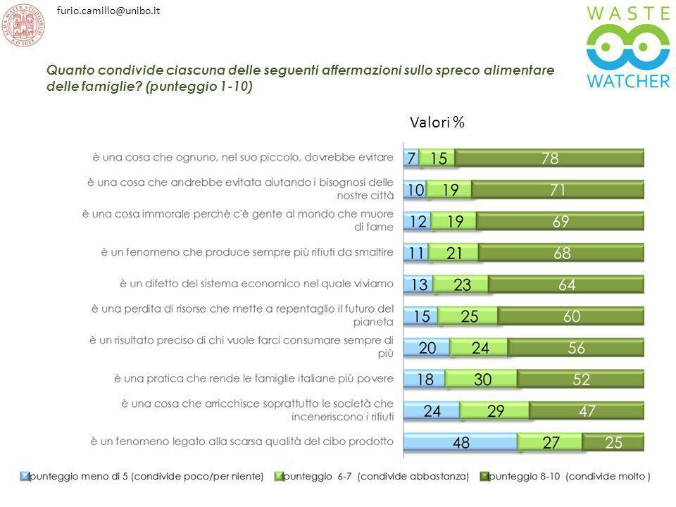 Quanto condivide ciascuna delle seguenti affermazioni sullo spreco alimentare delle famiglie (punteggio 1-10)