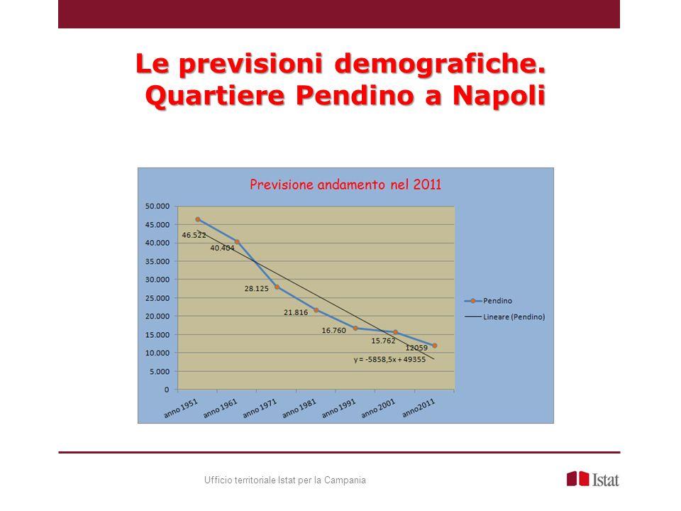 Le previsioni demografiche. Quartiere Pendino a Napoli