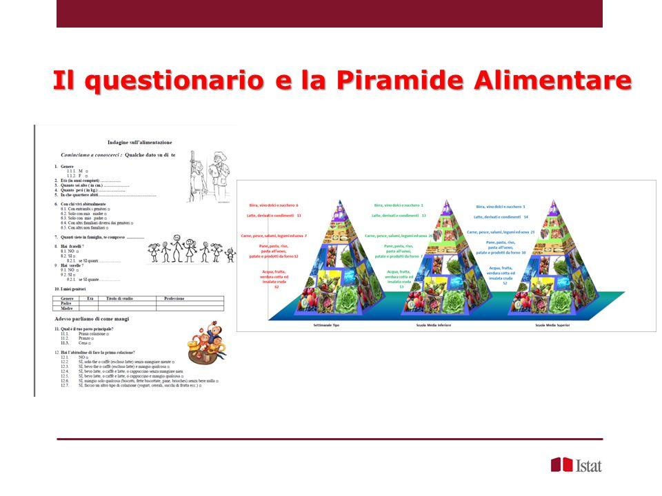 Il questionario e la Piramide Alimentare