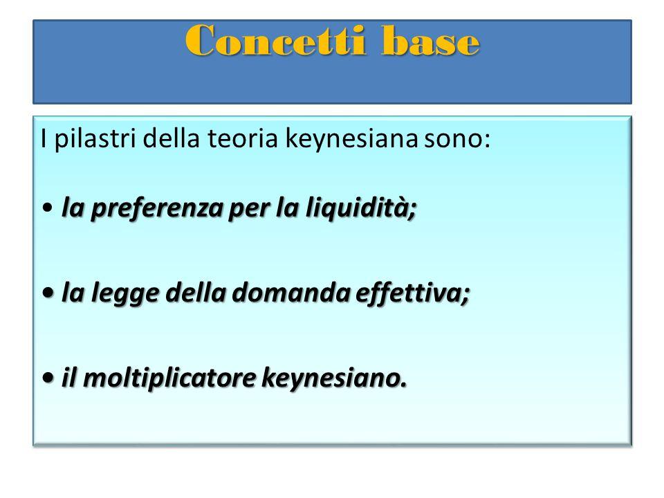 Concetti base I pilastri della teoria keynesiana sono:
