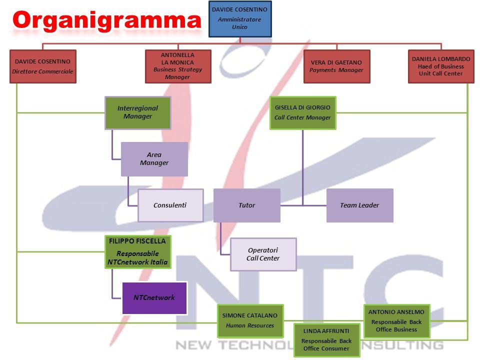 Organigramma FILIPPO FISCELLA Responsabile NTCnetwork Italia