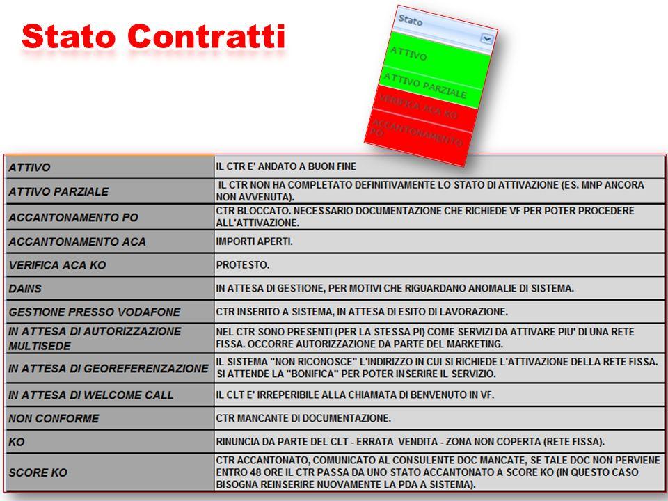 Stato Contratti