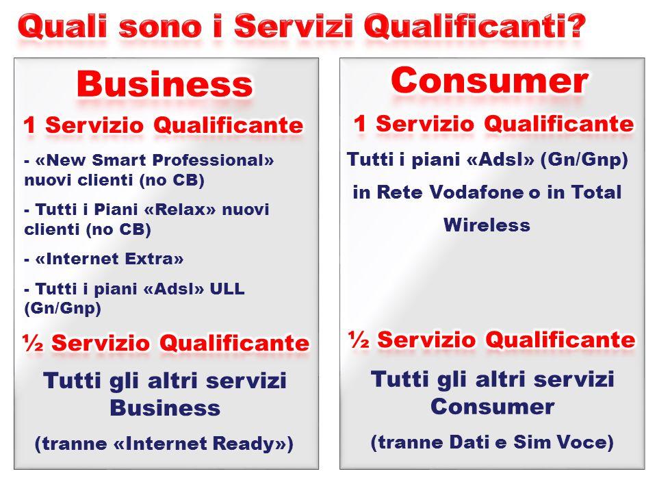Consumer Business Quali sono i Servizi Qualificanti