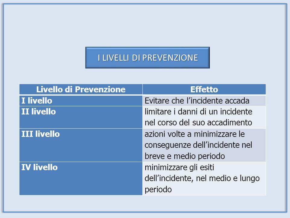 Livello di Prevenzione