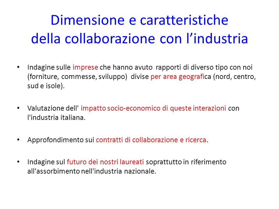 Dimensione e caratteristiche della collaborazione con l'industria