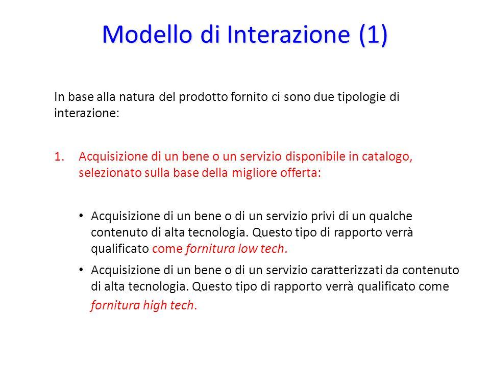 Modello di Interazione (1)