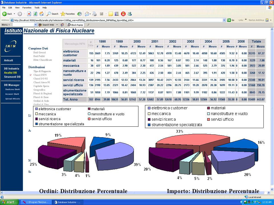 Ordini: Distribuzione Percentuale