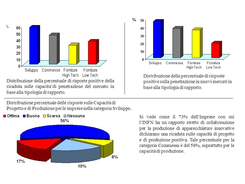 Distribuzione della percentuale di risposte positive sulla penetrazione in nuovi mercati in base alla tipologia di rapporto.