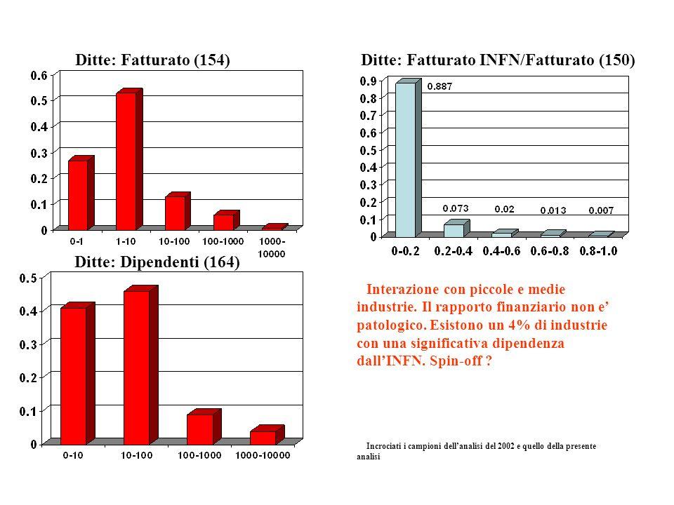 Ditte: Fatturato INFN/Fatturato (150)