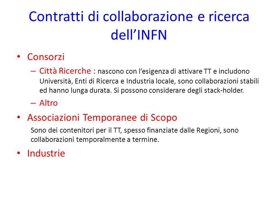 Contratti di collaborazione e ricerca dell'INFN