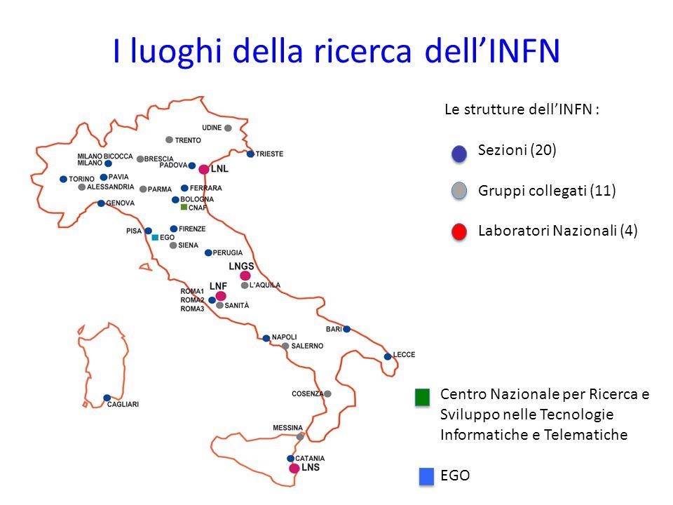 I luoghi della ricerca dell'INFN