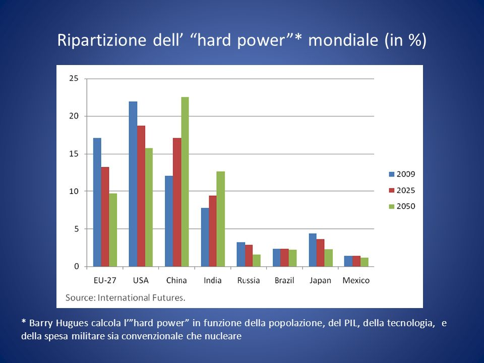 Ripartizione dell' hard power * mondiale (in %)