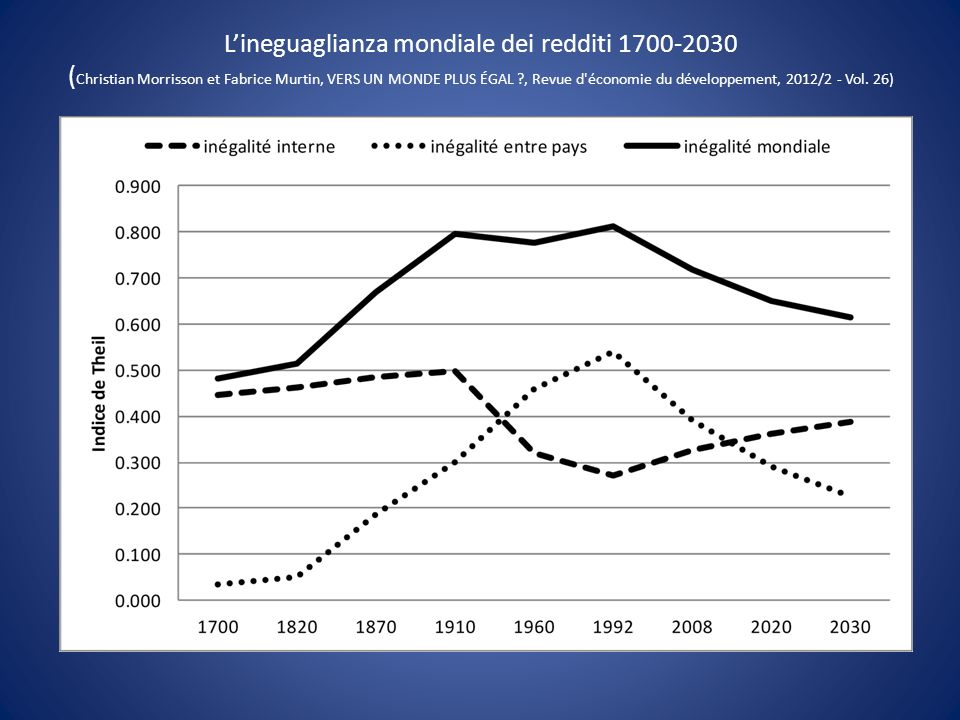 L'ineguaglianza mondiale dei redditi 1700-2030 (Christian Morrisson et Fabrice Murtin, VERS UN MONDE PLUS ÉGAL , Revue d économie du développement, 2012/2 - Vol. 26)