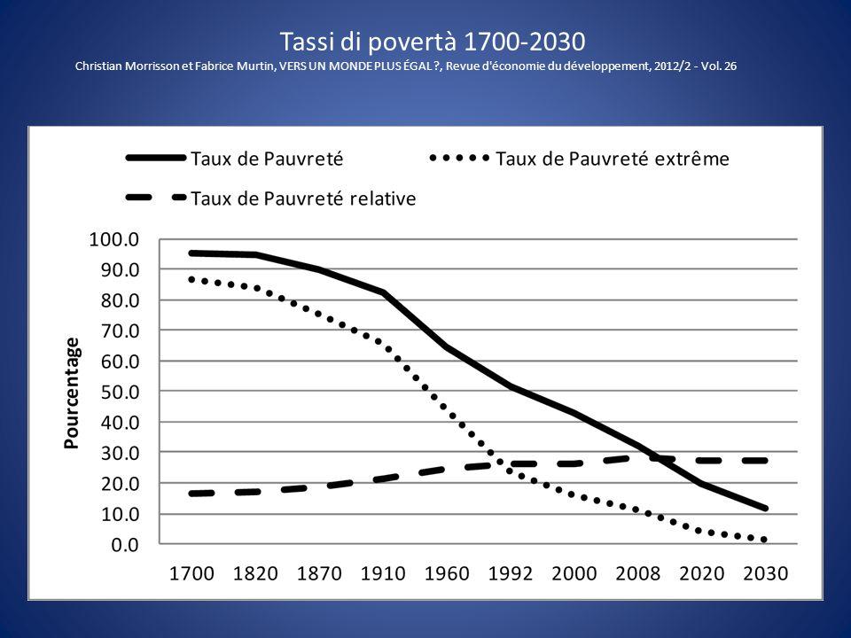 Tassi di povertà 1700-2030 Christian Morrisson et Fabrice Murtin, VERS UN MONDE PLUS ÉGAL , Revue d économie du développement, 2012/2 - Vol. 26.