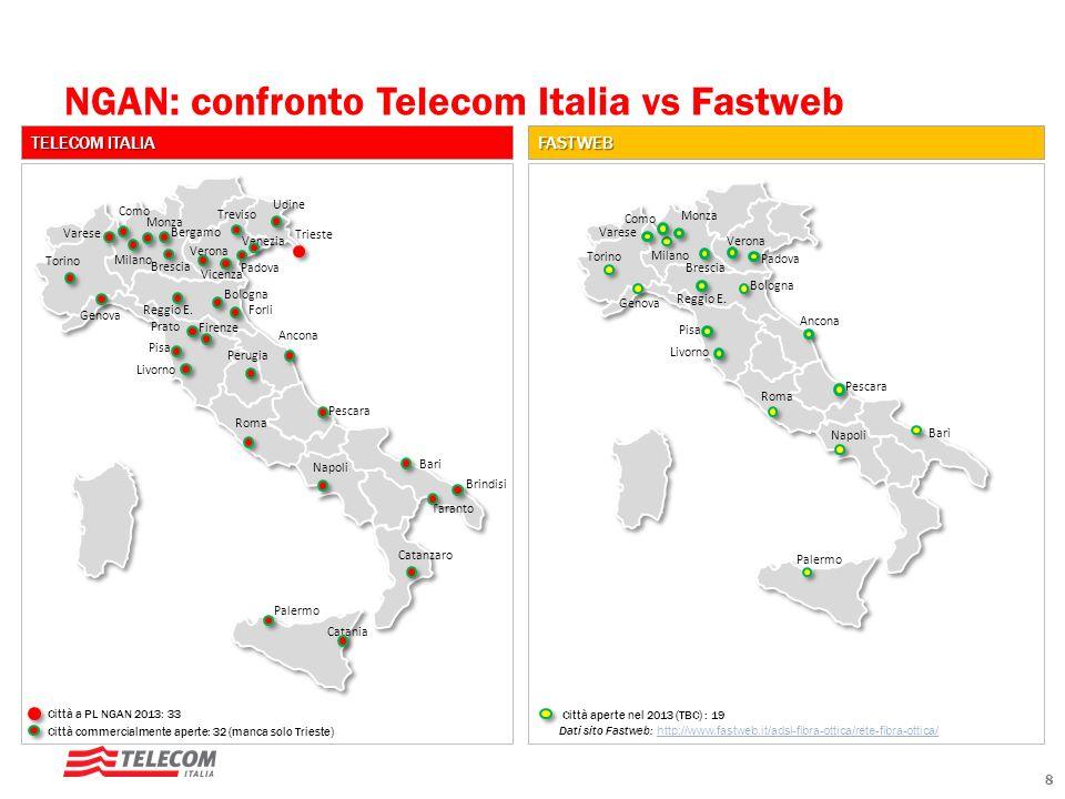 NGAN: confronto Telecom Italia vs Fastweb