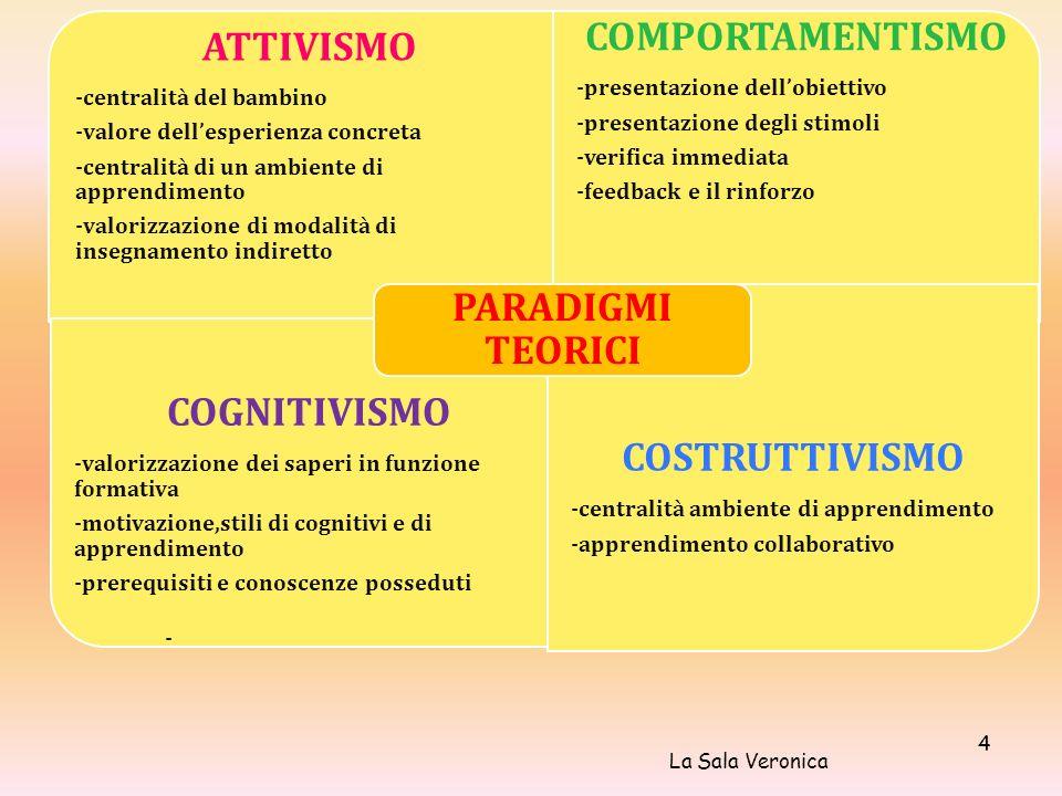 COGNITIVISMO COMPORTAMENTISMO ATTIVISMO COSTRUTTIVISMO