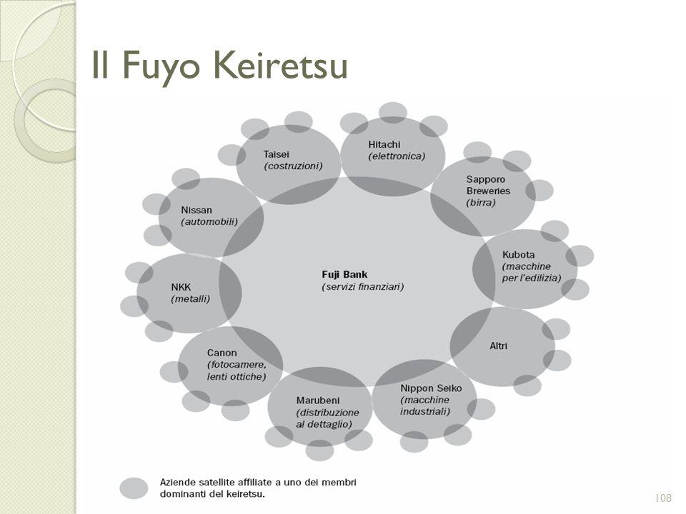 Il Fuyo Keiretsu