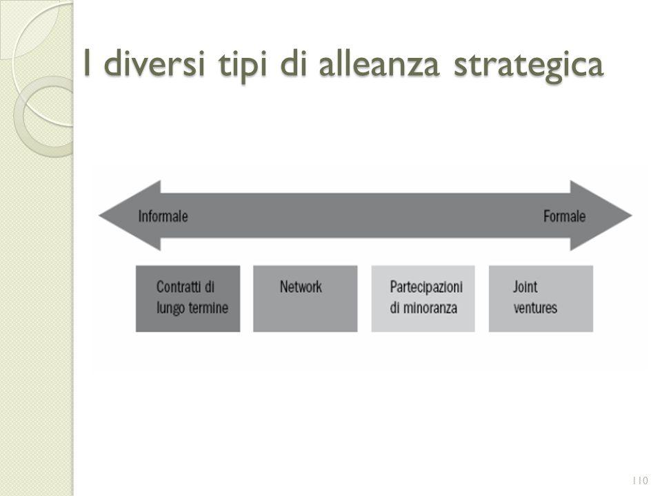 I diversi tipi di alleanza strategica