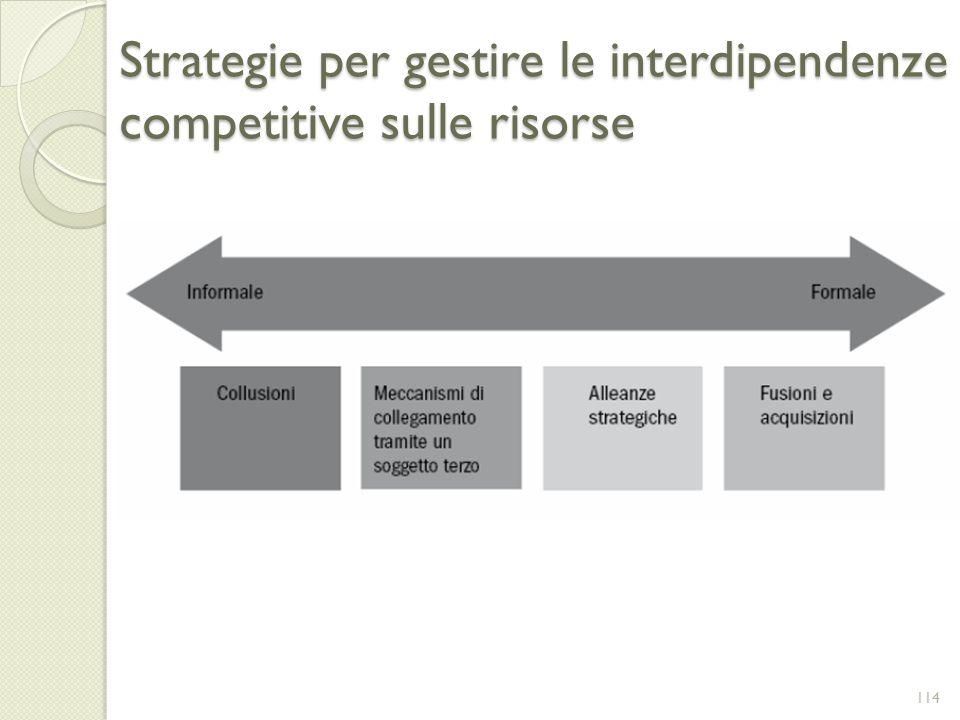 Strategie per gestire le interdipendenze competitive sulle risorse