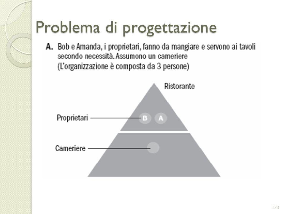 Problema di progettazione