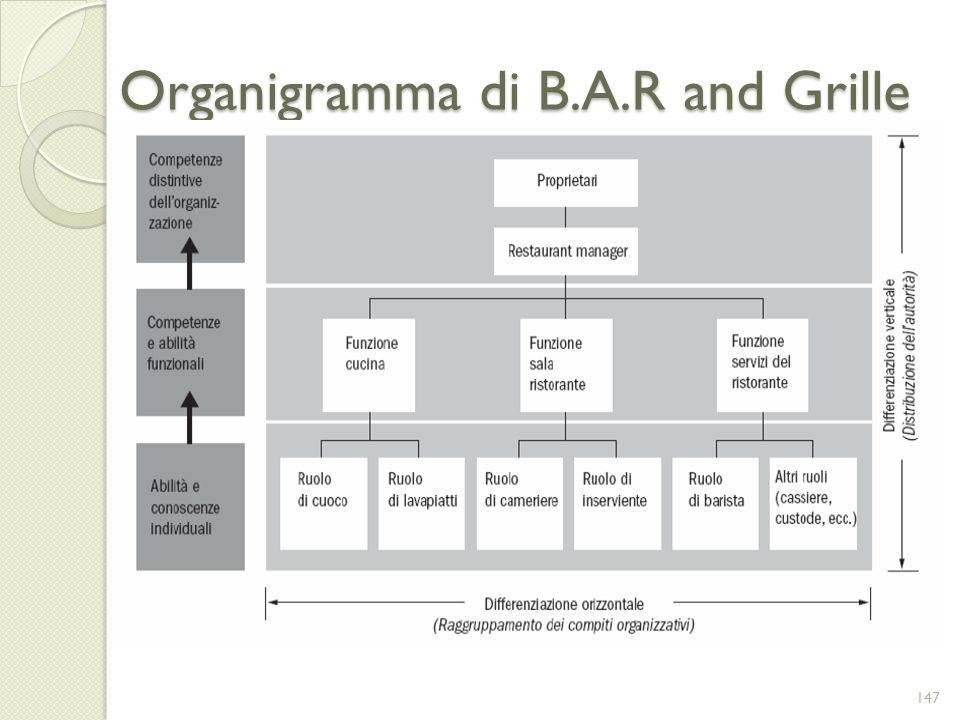Organigramma di B.A.R and Grille