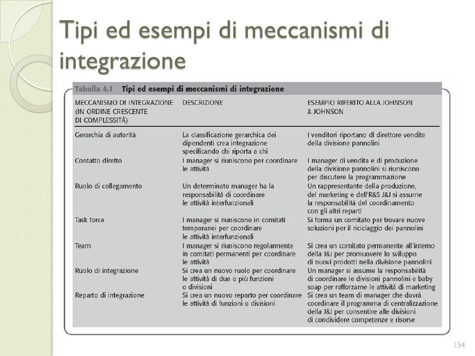 Tipi ed esempi di meccanismi di integrazione
