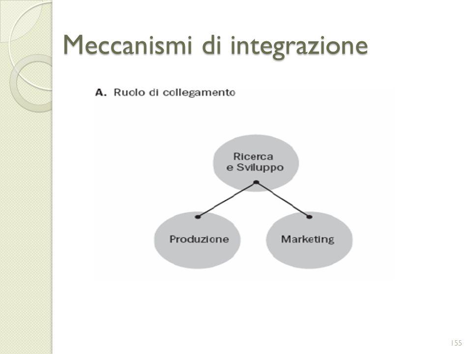 Meccanismi di integrazione
