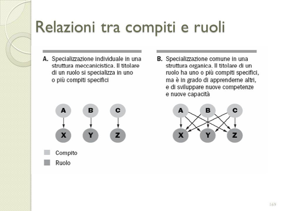 Relazioni tra compiti e ruoli