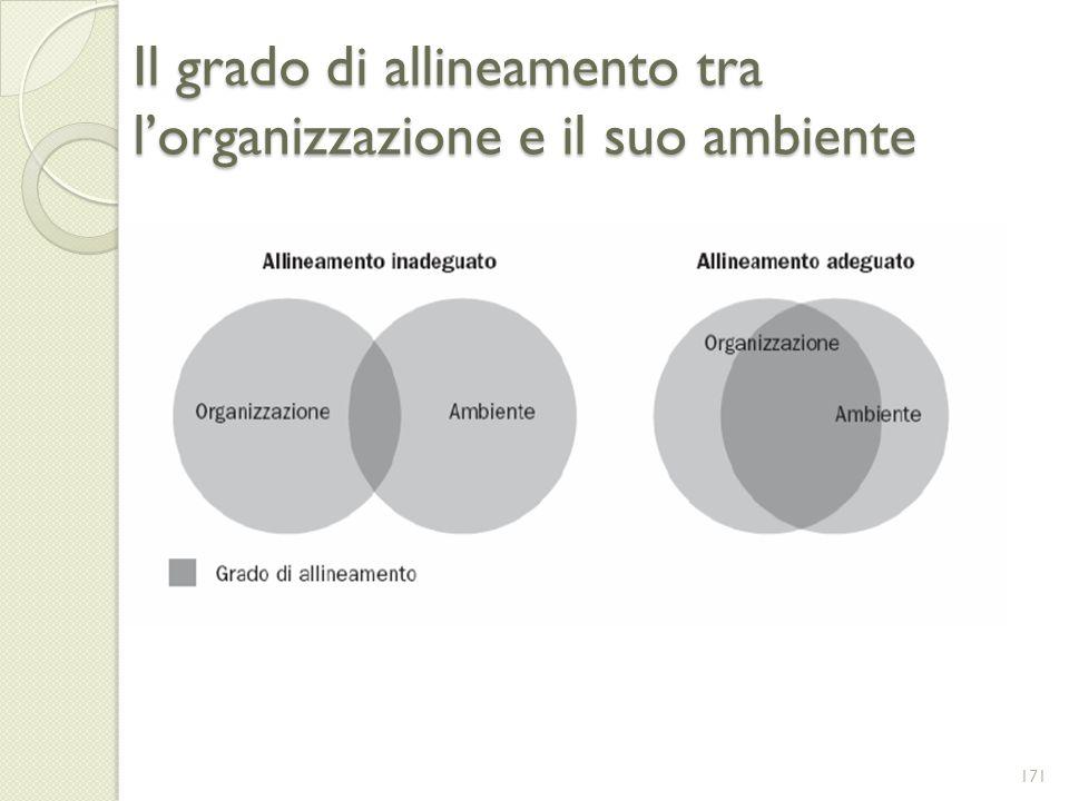 Il grado di allineamento tra l'organizzazione e il suo ambiente