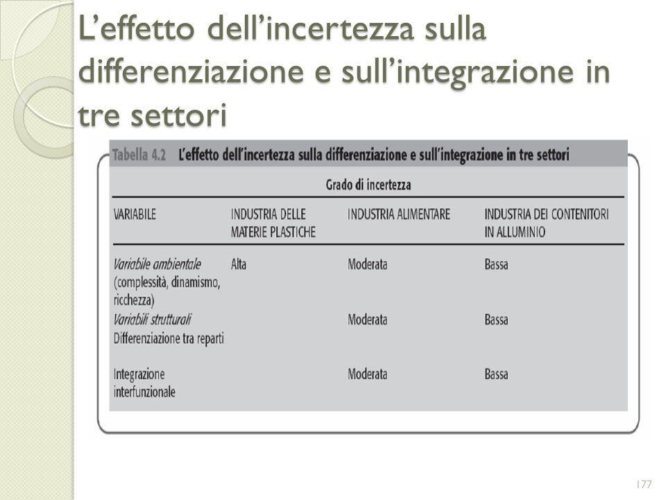 L'effetto dell'incertezza sulla differenziazione e sull'integrazione in tre settori